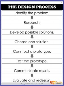 Use the engineering design process when teaching STEM in third, fourth, and fifth grades.