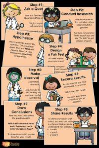 Teaching Scientific Method - PowerPoint