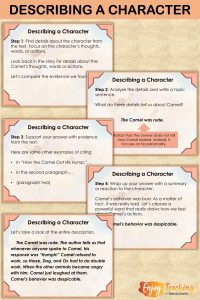 When teaching character descriptions, model the process first. Fourth Grade students must construct a response and support it with evidence from the text.