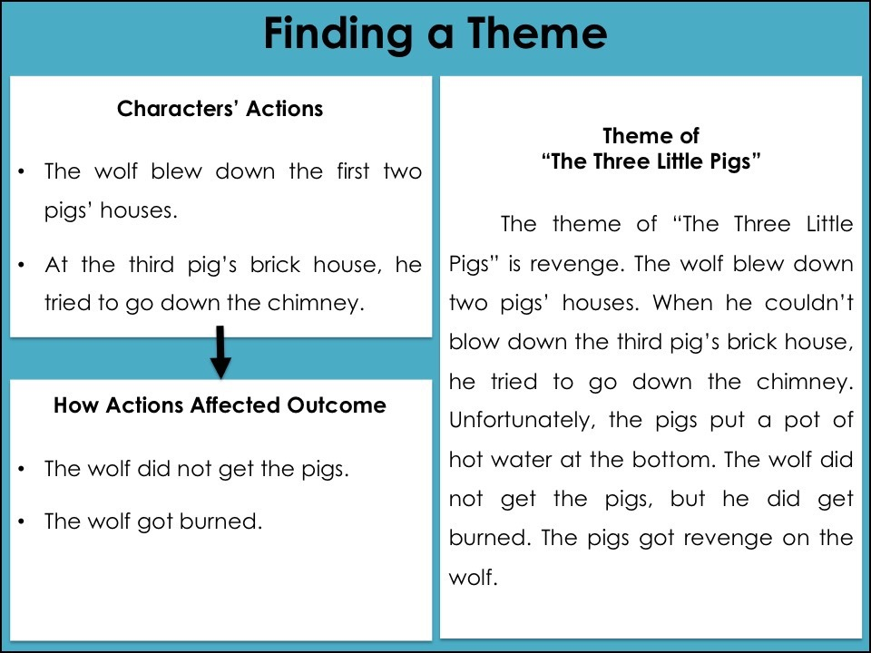 When fourth and fifth grade students consider how a character's actions affected the outcome, finding a theme is easy.