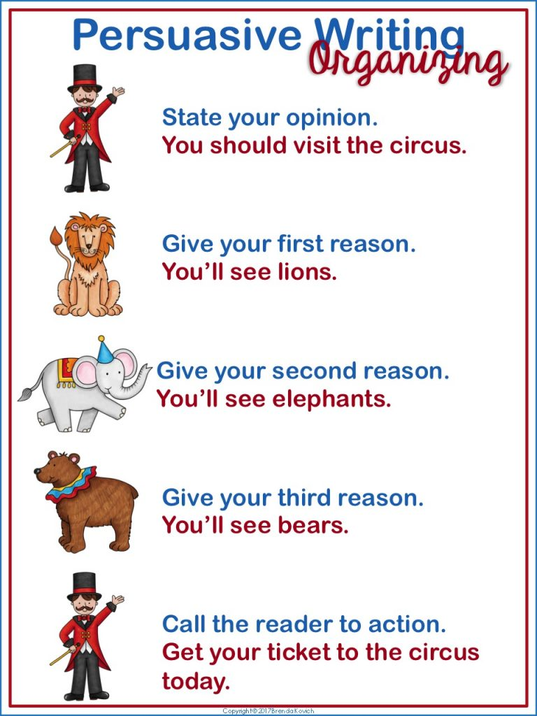 This circus-themed poster shows third grade, fourth grade, and fifth grade students how to organize a persuasive paragraph.