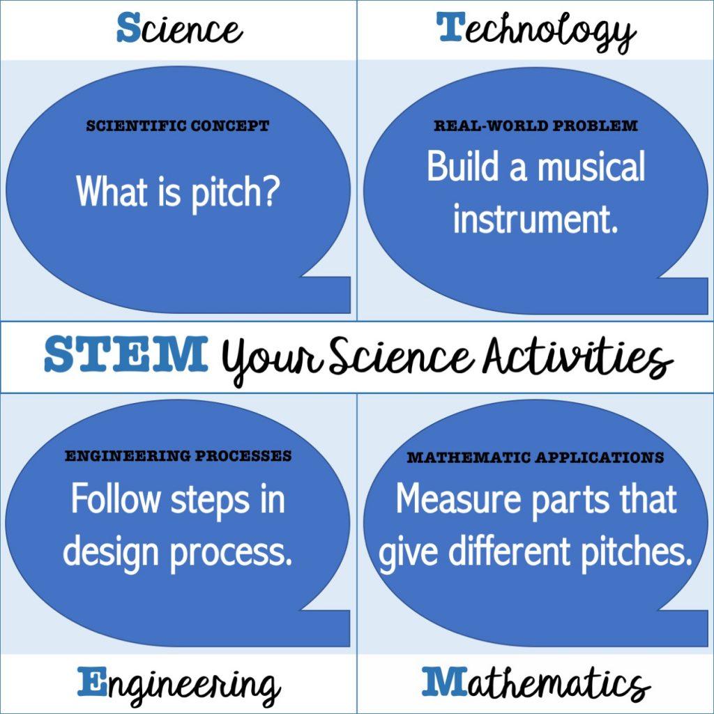 STEM Your Science Activities