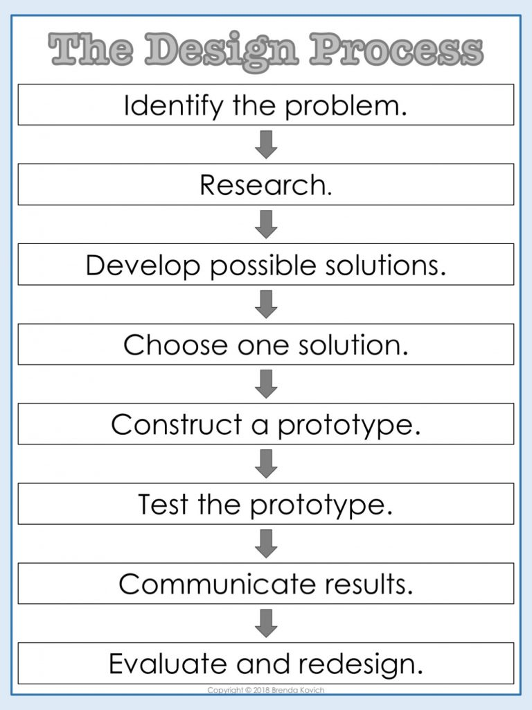 STEM Your Science Activities - The Design Process