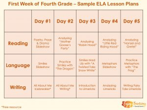 First Week of School ELA Lesson Plans for Fourth Grade