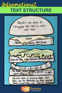 Fourth grade students need to understand basic informational text structure. You can illustrate it with a hamburger analogy. Kids write topic sentences and detail sentences. Then they add elaboration and transition terms.