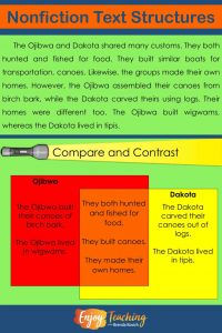 To teach the text structure of compare and contrast, students look for similarities and differences.