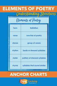 When teaching elements of poetry, start with key vocabulary. Kids need to know the terms verse, stanza, rhythm, meter, and rhyme.