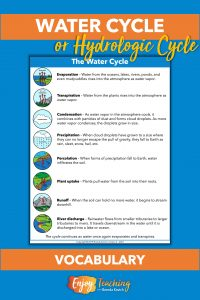 Teaching the water cycle is easier with this list of vocabulary words: evaporation, transpiration, condensation, precipitation, percolation, plant uptake, runoff, and river discharge. Pictures reinforce the concepts.