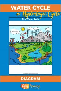 A colorful diagram supports teaching the water cyle.