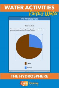 To address the fifth grade NGSS standard, kids create pie graphs on the percentage of land covered by water, as well as the ratio of fresh to salt water. In the image, the Google Slides version is featured.