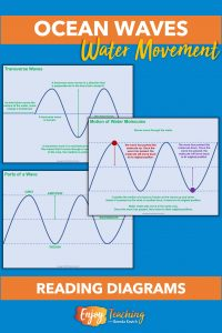 Three diagrams teach kids about ocean waves. In the first diagram, they see that energy from the wind is transferred to the water to create transverse waves. The second shows parts of a wave. The third explains the motion of water molecules.