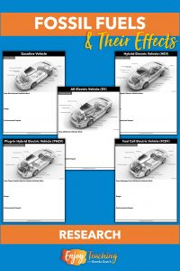 Five worksheets ask kids to find out how a certain type of vehicle works, its range, and its environmental impact. Vehicles include gasoline, hybrid electric, all-electric, plug-in hybrid electric, and fuel cell electric.