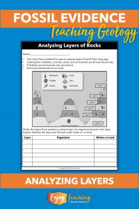 This worksheet asks kids to analyze a cross-section diagram of an area that has been partially eroded. They look at fossils found in the layers, determine whether the layer was created under water or on land, and identify organisms.