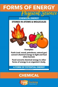 Chemical energy is stored in atoms and molecules. For example, food and fuels can convert to other forms of energy.